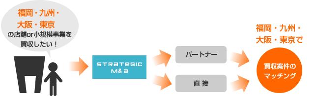 福岡・九州・山口で売却案件のマッチング